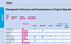 Steroid cream potency, topical steroid potency chart National