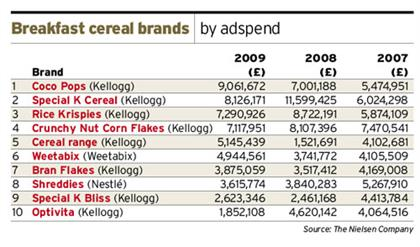 SI cereals ad spend