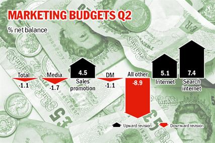 IPA Bellwether Report: downward revision of marketing budgets