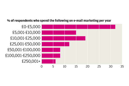 UK e-mail marketing predicted to rise 15%