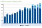 Europe wind installations grow despite onshore fall