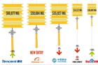 BrandZ ranking shows China's market evolution