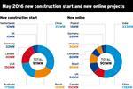 Market Data: Project Activity - May 2016