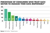 Badly targeted marketing leads to distrust in brands
