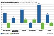 New-business reviews fell in 2016 amid uncertainty