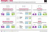 Agency bosses' media habits are 'not representative' of average Britons