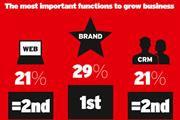 Brand marketing overtakes digital as 'most-prized skill', claims survey