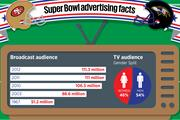 Brands gear up for Social Bowl