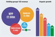 WPP outperforms marcoms rivals with strong Q3 growth