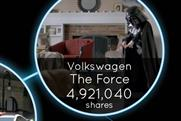 Social video: sharing soars as brands become friends with consumers
