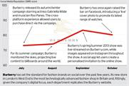 Brand Barometer: Social media performance of Burberry