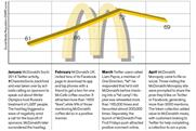 Is playing it safe in social as effective for McDonald's as its advertising?