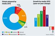 Global adspend increases despite weakness in Europe