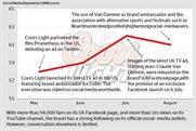 Brand Barometer: Social media performance of Coors Light