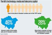 Invest in London's creative and tech sector, report says