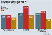 Report exposes UK/US salary gap