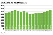 Retail brands help radio post record ad revenues