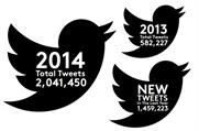 Twitter: FTSE 100 making headway with social media
