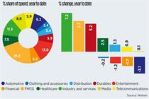 FMCG category leads the way as brands increase adspend