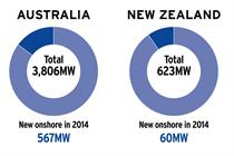 Market Status: Australia & New Zealand - Anti-wind agenda paralyses industry