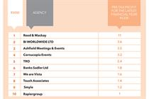 State of the Industry 2017: Top 10 Agencies by profit