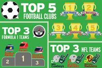 Infographic: Football clubs lead the way in social video engagement
