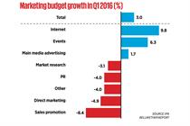 Ad budgets up as confidence sinks