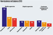 MediaCom leads new clients table