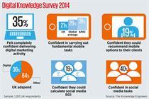 UK marcoms industry lacks digital skills, research finds