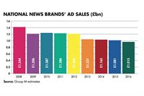 Newspapers moot joint ad sales