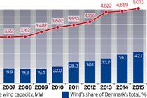 Data: Record year for Danish wind power
