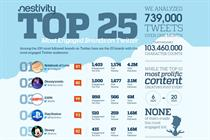 Infographic: Chelsea and BBC score high levels of Twitter engagement