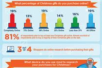 Infographic: It's beginning to look a lot like eChristmas