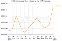 VAT-related searches leap as tax goes back up