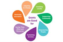 Charity groups launch campaign to save grant funding