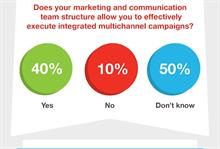 Mind the gap: Silo structures stifling the success of multichannel campaigns