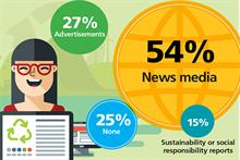 Millennials more informed on CSR news than baby boomers