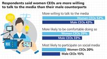 Here's how 1,750 executives rated female CEOs on media relations efficiency