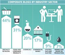 Lowdown: Social pages put corporate blogs in the shade
