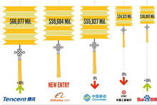 BrandZ ranking shows China's market evolution