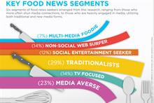 Traditional media still a main course for food-focused consumers