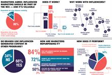Infographic: Influencer marketing spreads as it outperforms brand assets