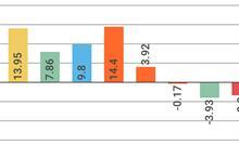 GCA figures show July 2% increase