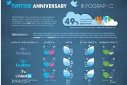 All about ... Twitter's sixth birthday