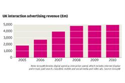 Hike in UK digital ad spend lags behind rivals