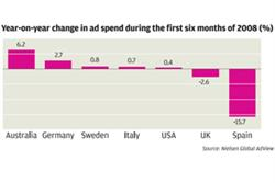 Global ad spend increases, but Britain is flagging