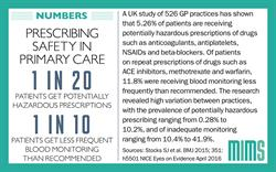 Infographic: High variation between GP practices in potentially risky prescribing