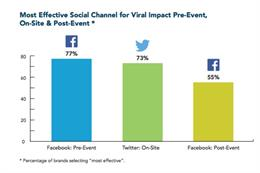 Facebook 'most effective' for event amplification