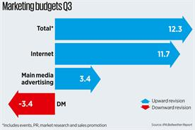 UK marketing budgets up at strongest rate in 13 years