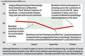 Brand Barometer: Social media performance of United Colours of Benetton